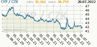 kyperská libra, graf kurzu kypeské libry, CYP/CZK