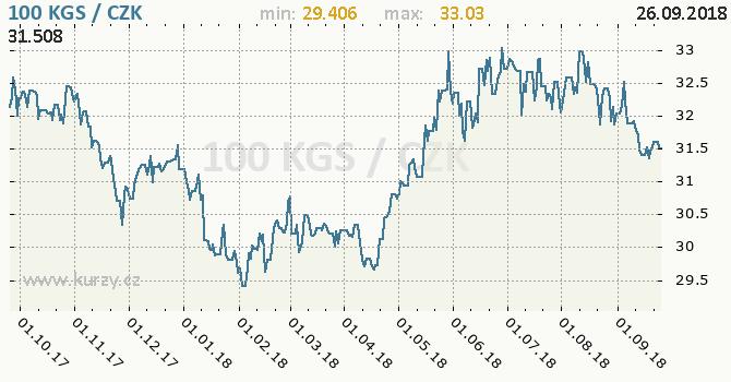 Vývoj kurzu kyrgyzstánského somu -  graf