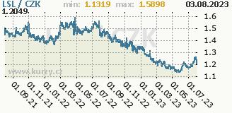 lesothský loti, graf kurzu lesothského loti, LSL/CZK