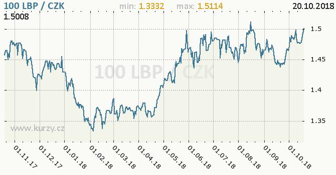 Vývoj kurzu libanonské libry -  graf