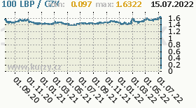 libanonská libra, graf kurzu libanonské libry, LBP/CZK