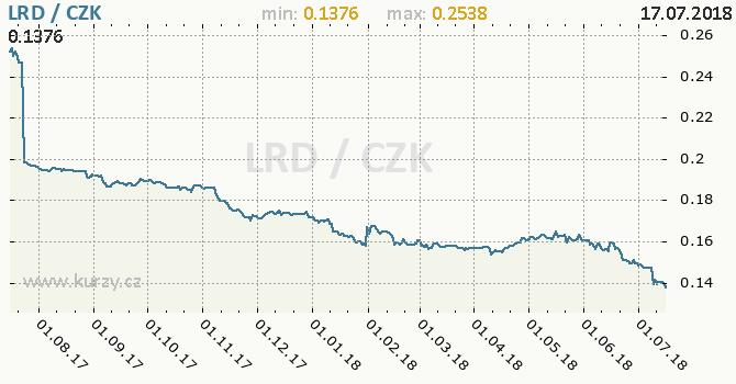 Vývoj kurzu liberijského dolaru -  graf
