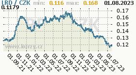 liberijský dolar, graf kurzu liberijského dolaru, LRD/CZK