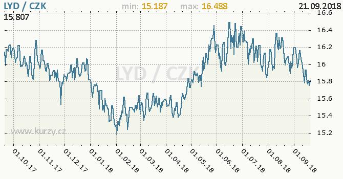Vývoj kurzu libyjského dináru -  graf