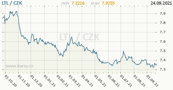 Vývoj kurzu litevského litasu -  graf