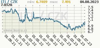 litevský litas, graf kurzu litevského litasu, LTL/CZK