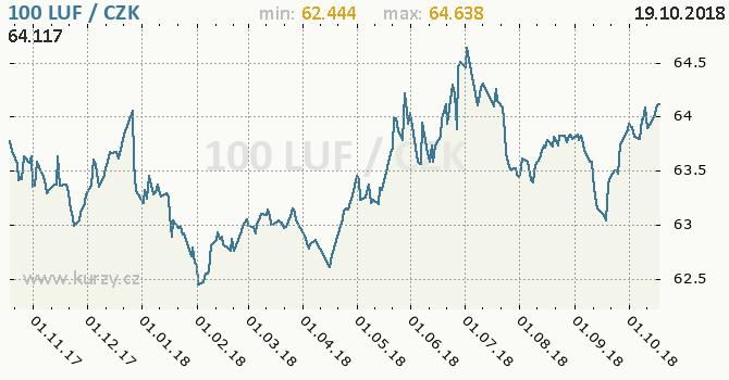Vývoj kurzu lucemburského franku   -  graf