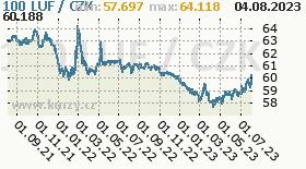 lucemburský frank, graf kurzu lucemburského franku, LUF/CZK