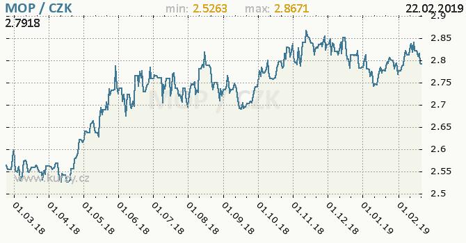Vývoj kurzu macauské patacy -  graf