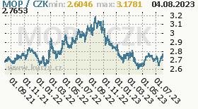 macauská pataca, graf kurzu macauské patacy, MOP/CZK
