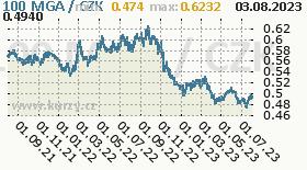 madagaskarský ariary, graf kurzu madagaskarského ariary, MGA/CZK