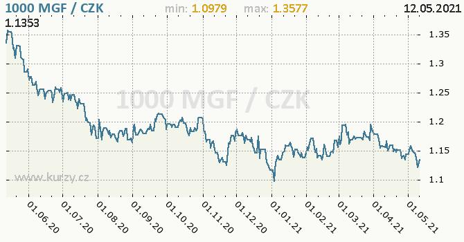 Vývoj kurzu madagaskarského franku -  graf