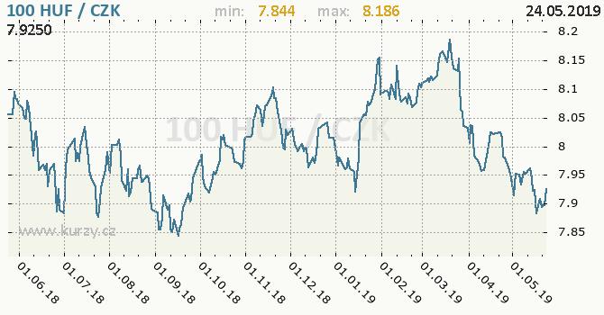Vývoj kurzu maďarského forintu -  graf