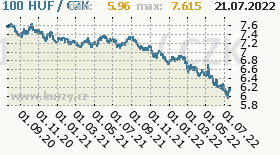 maďarský forint, graf kursu maďarského forintu, HUF/CZK