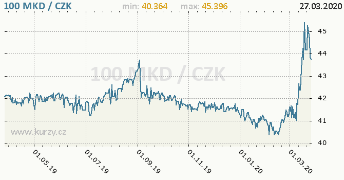 Vývoj kurzu makedonského denáru -  graf