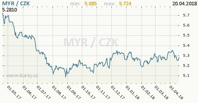 Vývoj kurzu malajsijského ringgitu -  graf