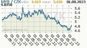 malajsijský ringgit, graf kurzu malajsijského ringgitu, MYR/CZK