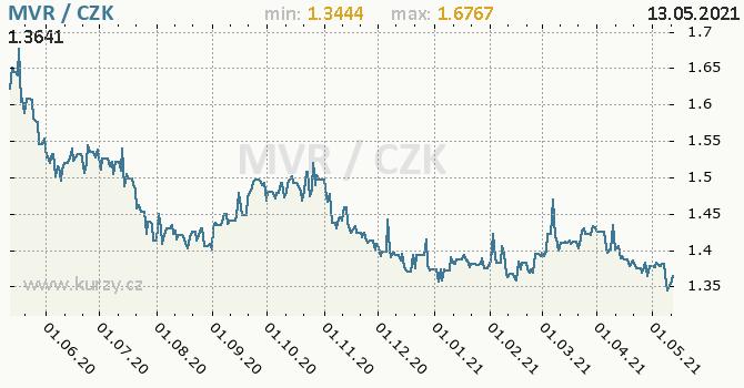 Vývoj kurzu maldivské rupie -  graf