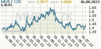 maldivská rupie, graf kurzu maldivské rupie, MVR/CZK