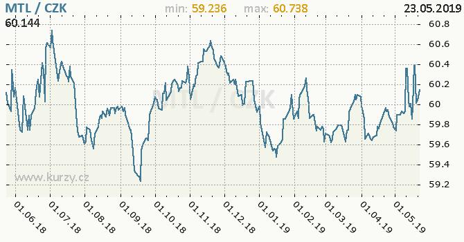 Vývoj kurzu maltské libry -  graf