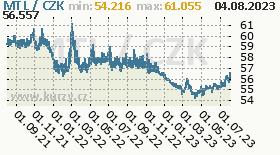 maltská lira, graf kurzu maltské libry, MTL/CZK