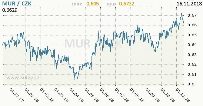 Vývoj kurzu mauricijské rupie -  graf