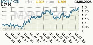 mexické peso, graf kursu mexického pesa, MXN/CZK