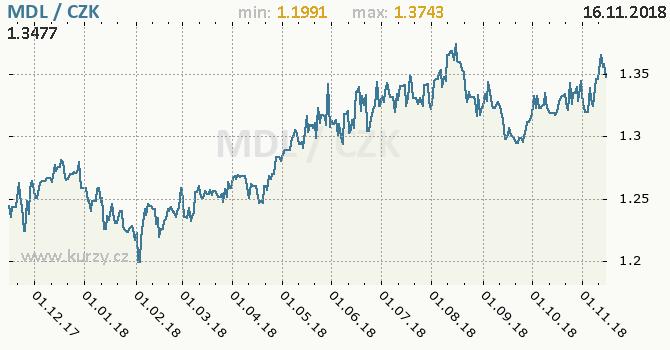Vývoj kurzu moldavského leu -  graf