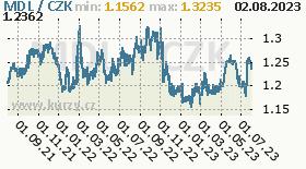 moldavský leu, graf kurzu moldavského leu, MDL/CZK