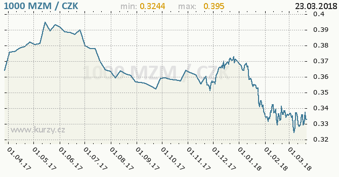 Vývoj kurzu mozambického meticalu -  graf