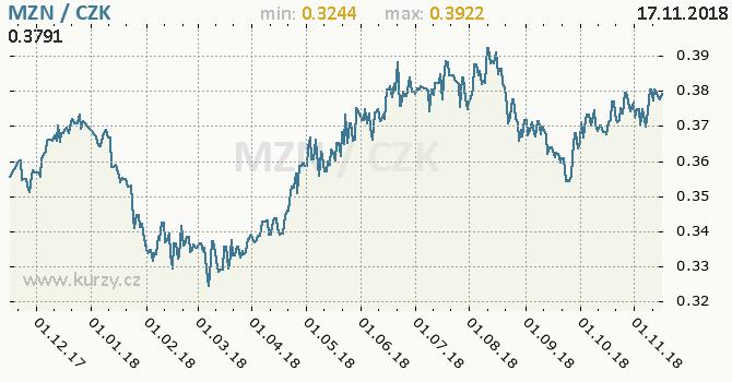 Vývoj kurzu mozambického nového meticalu -  graf