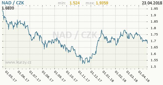 Vývoj kurzu namibijského dolaru -  graf