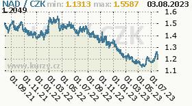 namibijský dolar, graf kurzu namibijského dolaru, NAD/CZK