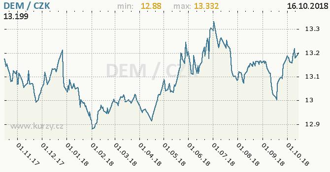 Vývoj kurzu německé marky          -  graf