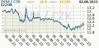 německá marka, graf kurzu německé marky, DEM/CZK