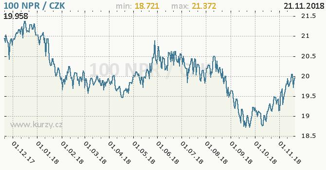 Vývoj kurzu nepálské rupie -  graf