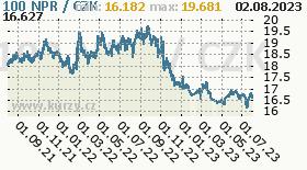 nepálská rupie, graf kurzu nepálské rupie, NPR/CZK