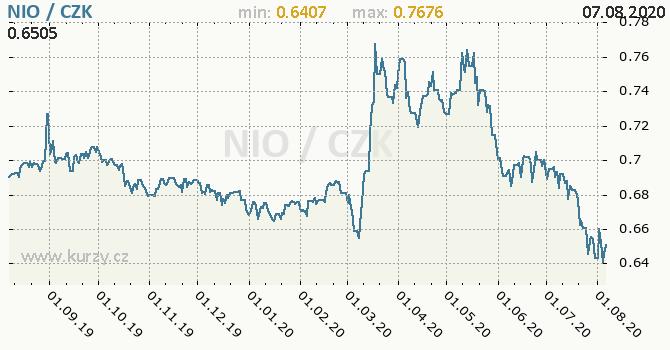 Vývoj kurzu nikaragujské cordoby -  graf