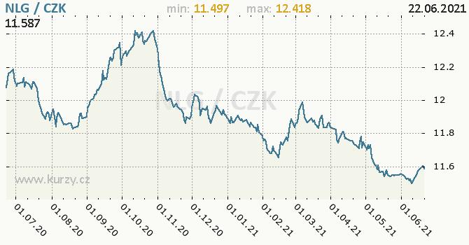 Vývoj kurzu nizozemského guldenu   -  graf