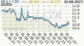 nizozemský gulden, graf kurzu nizozemského guldenu, NLG/CZK