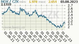 norská koruna, graf kurzu norské koruny, NOK/CZK