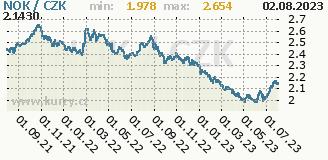 norská koruna, graf kursu norské koruny, NOK/CZK