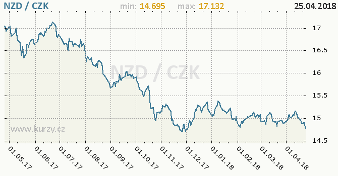 Vývoj kurzu novozélandského dolaru -  graf