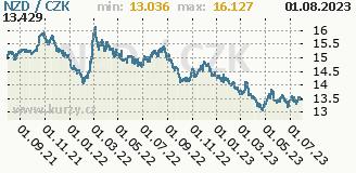 novozélandský dolar, graf kurzu novozélandského dolaru, NZD/CZK