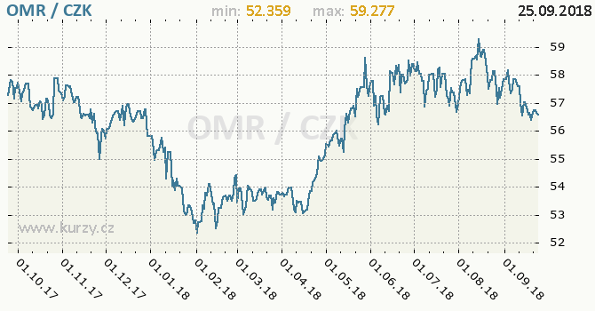 Vývoj kurzu ománského riálu -  graf