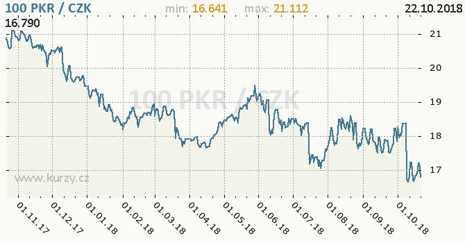 Vývoj kurzu pákistánské rupie -  graf