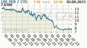 pákistánská rupie, graf kurzu pákistánské rupie, PKR/CZK
