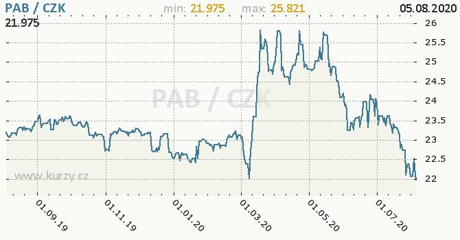Vývoj kurzu panamské balboy -  graf