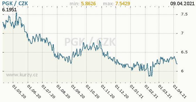 Vývoj kurzu papujsko-guinejsk kiny -  graf