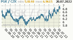 papujsko-guinejská kina, graf kurzu papujsko-guinejsk kiny, PGK/CZK